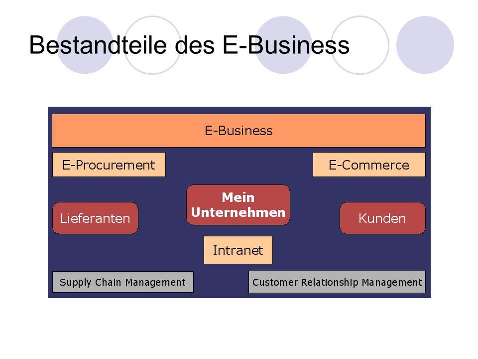 Bestandteile des E-Business