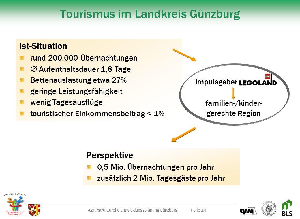 Tourismus im Landkreis Günzburg