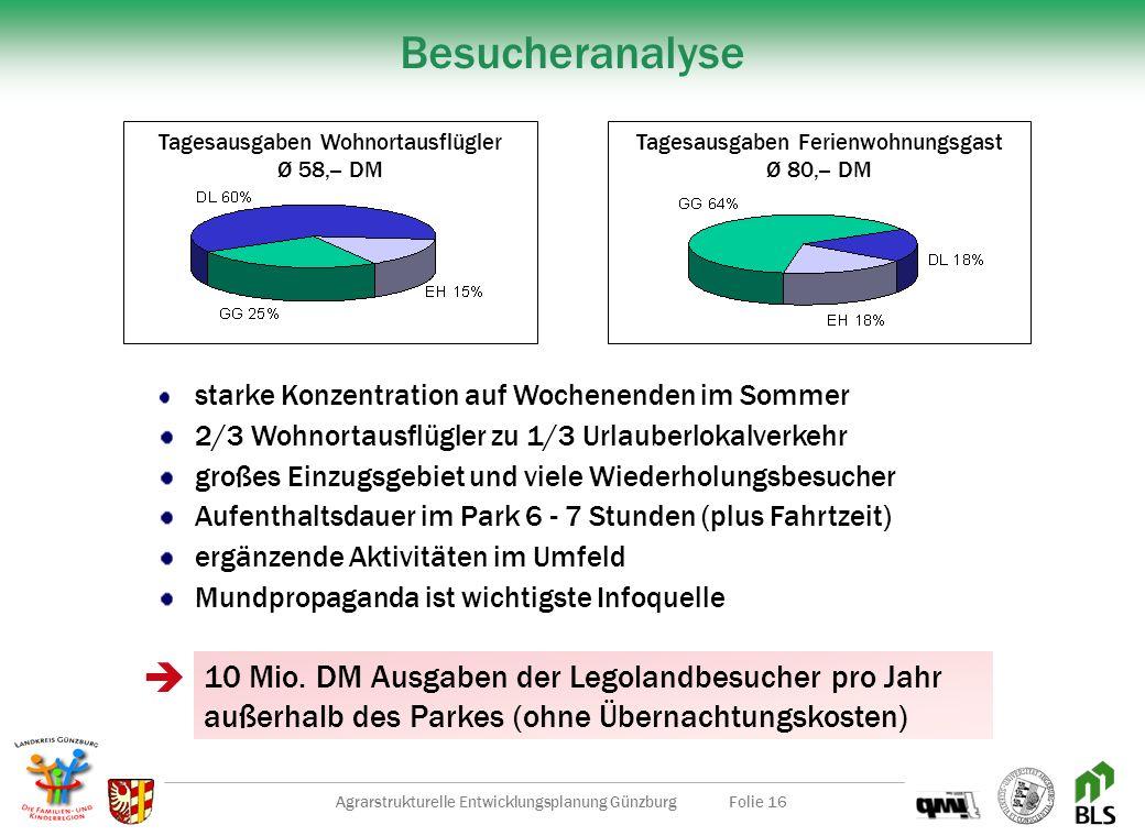 Besucheranalyse  10 Mio. DM Ausgaben der Legolandbesucher pro Jahr