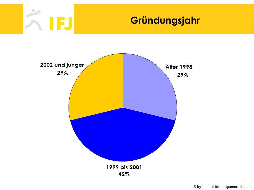 Gründungsjahr 2002 und jünger Älter 1998 29% 29% 1999 bis 2001 42%
