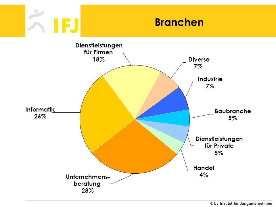 Branchen Dienstleistungen für Private 5% Handel 4% Unternehmens-