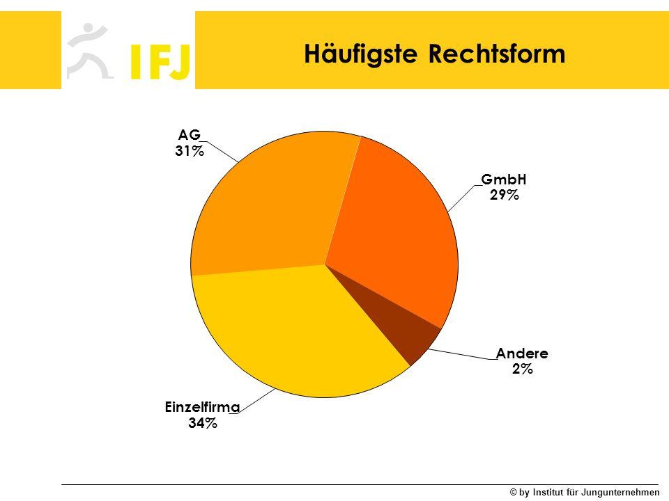 Häufigste Rechtsform AG 31% GmbH 29% Andere 2% Einzelfirma 34%