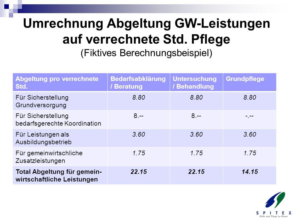 Umrechnung Abgeltung GW-Leistungen auf verrechnete Std