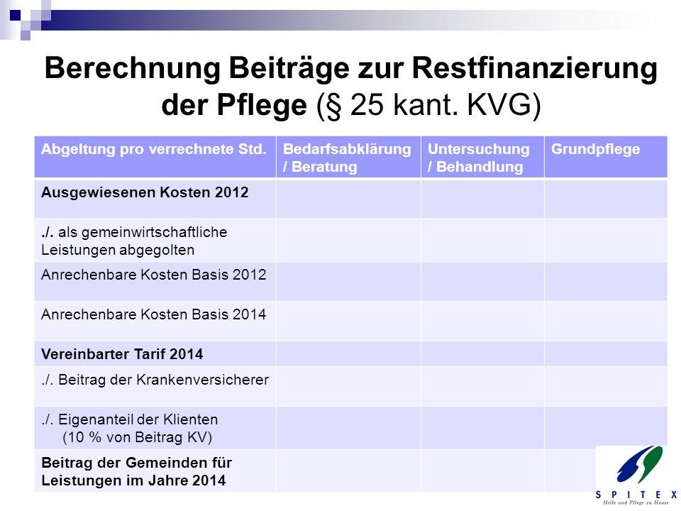 Berechnung Beiträge zur Restfinanzierung der Pflege (§ 25 kant. KVG)