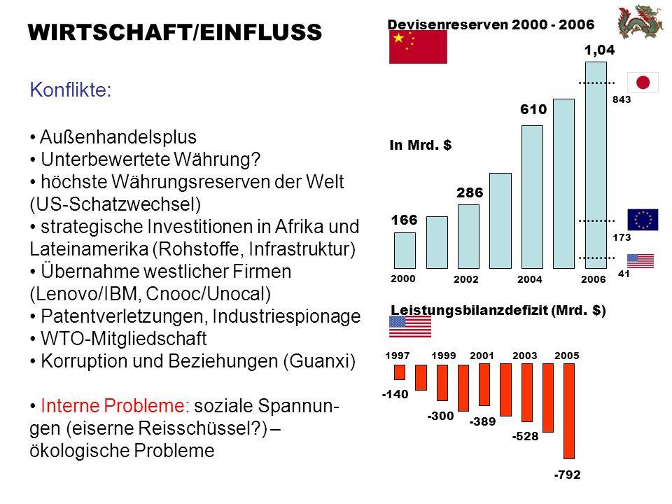 WIRTSCHAFT/EINFLUSS Konflikte: Außenhandelsplus