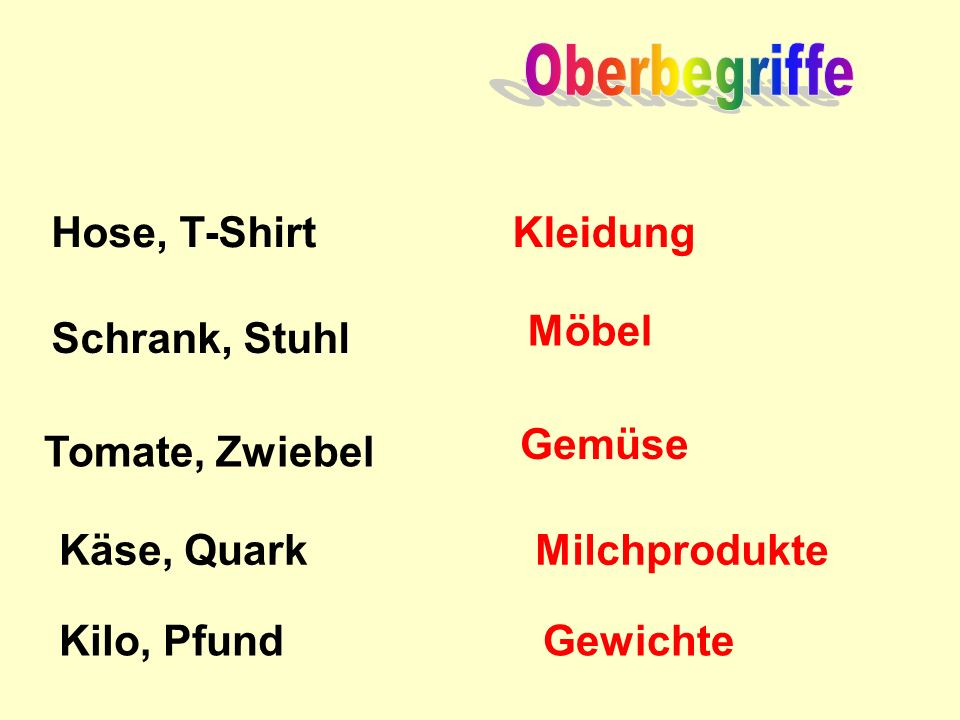 Oberbegriffe Hose, T-Shirt Kleidung Möbel Schrank, Stuhl Gemüse