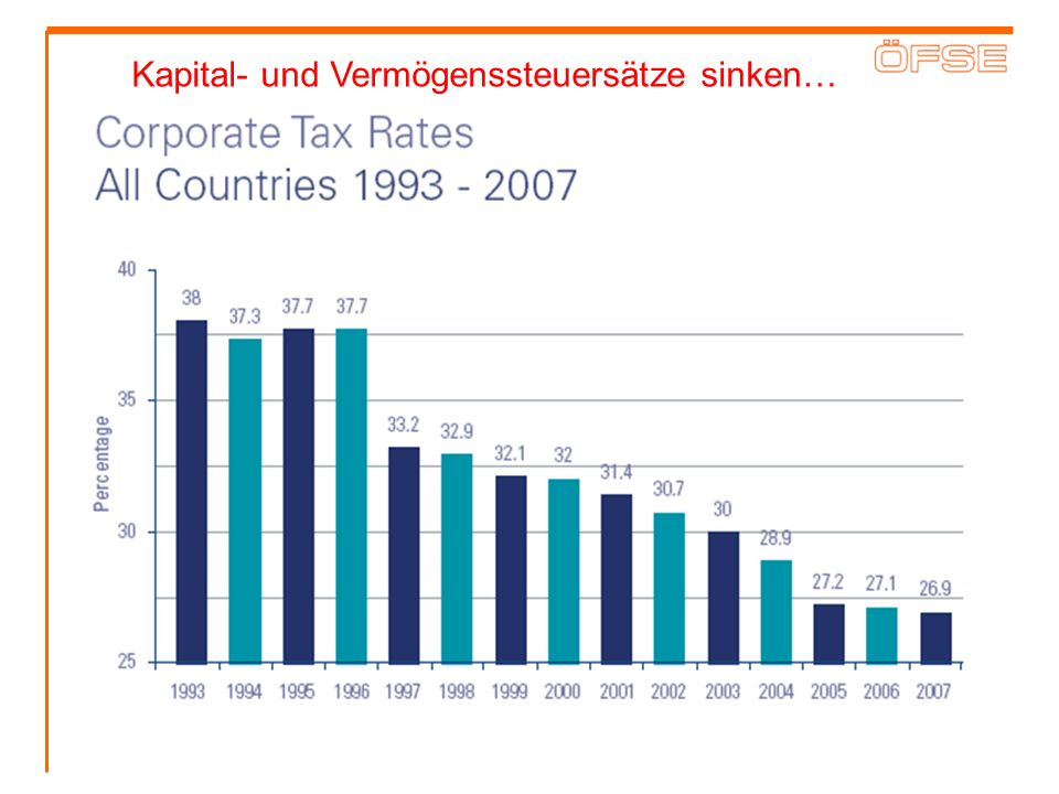 Kapital- und Vermögenssteuersätze sinken…