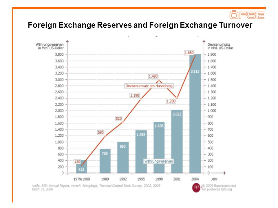 Foreign Exchange Reserves and Foreign Exchange Turnover