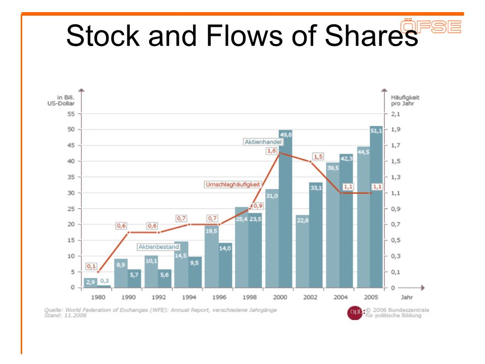 Stock and Flows of Shares