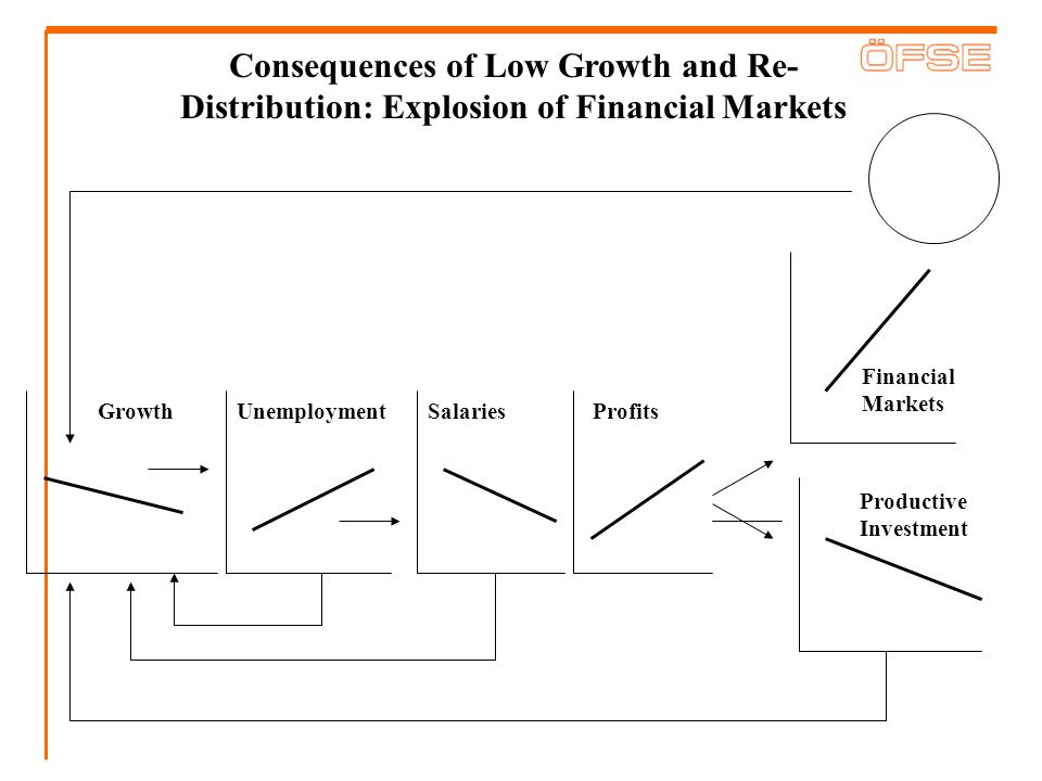 Consequences of Low Growth and Re-Distribution: Explosion of Financial Markets