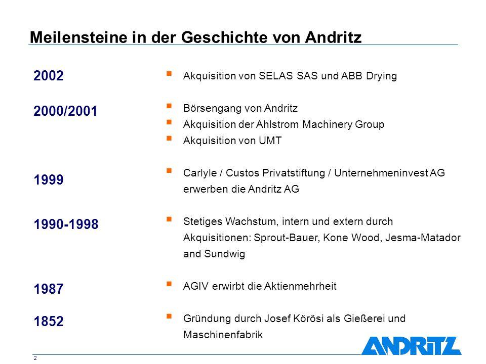 Meilensteine in der Geschichte von Andritz