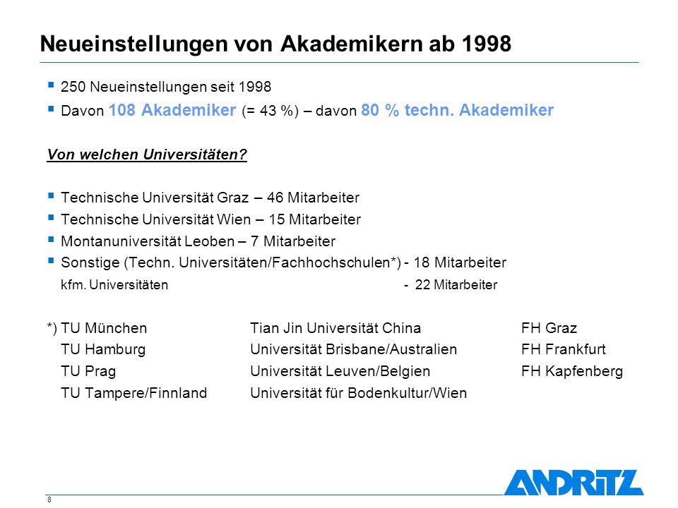 Neueinstellungen von Akademikern ab 1998