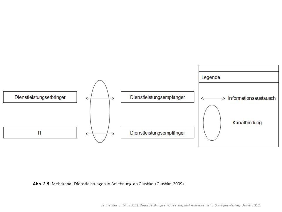 Abb. 2-9: Mehrkanal-Dienstleistungen in Anlehnung an Glushko (Glushko 2009)
