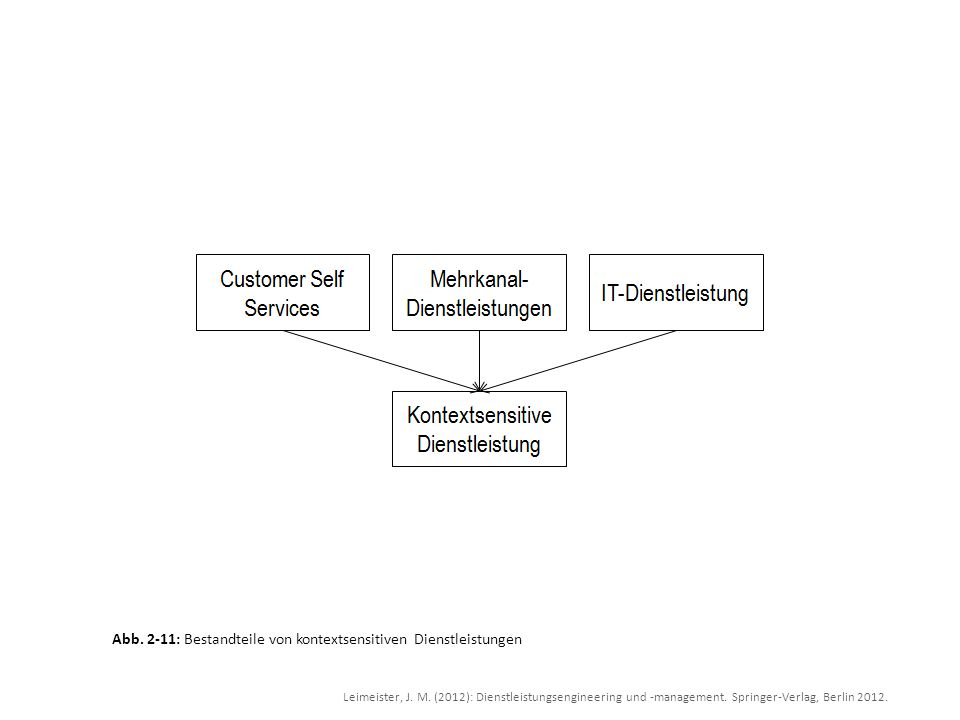 Abb. 2-11: Bestandteile von kontextsensitiven Dienstleistungen