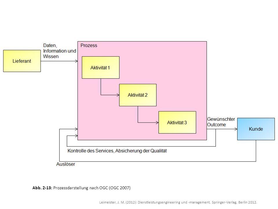 Abb. 2-13: Prozessdarstellung nach OGC (OGC 2007)