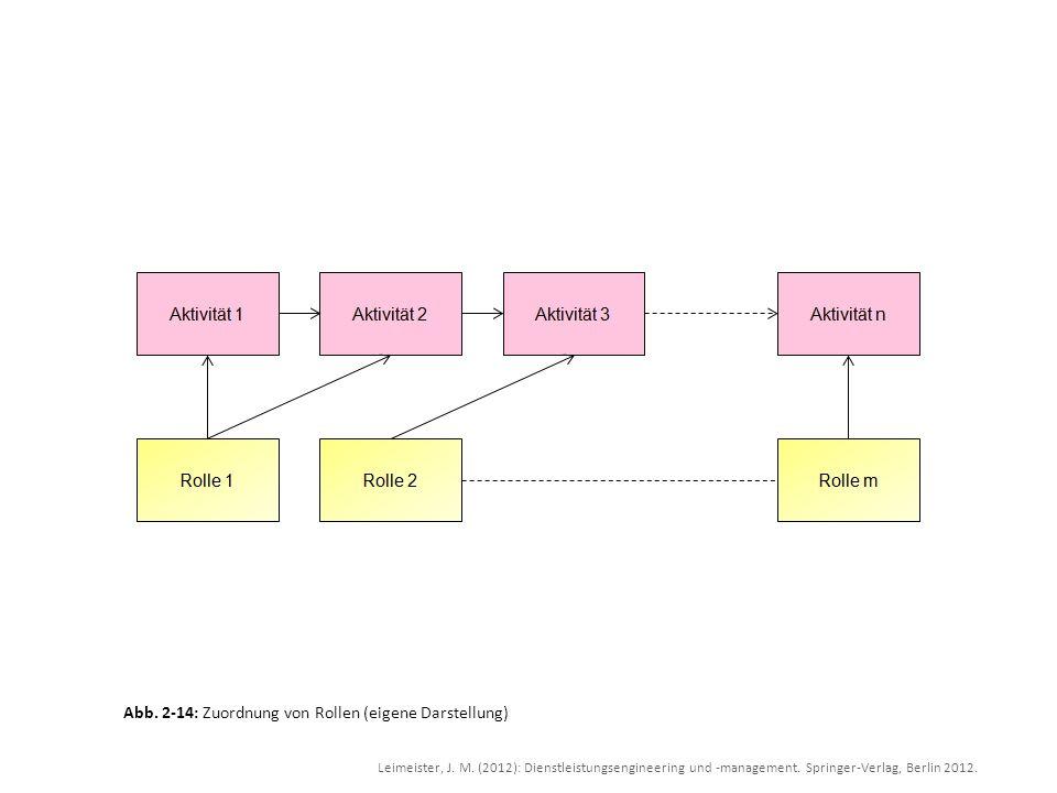 Abb. 2-14: Zuordnung von Rollen (eigene Darstellung)