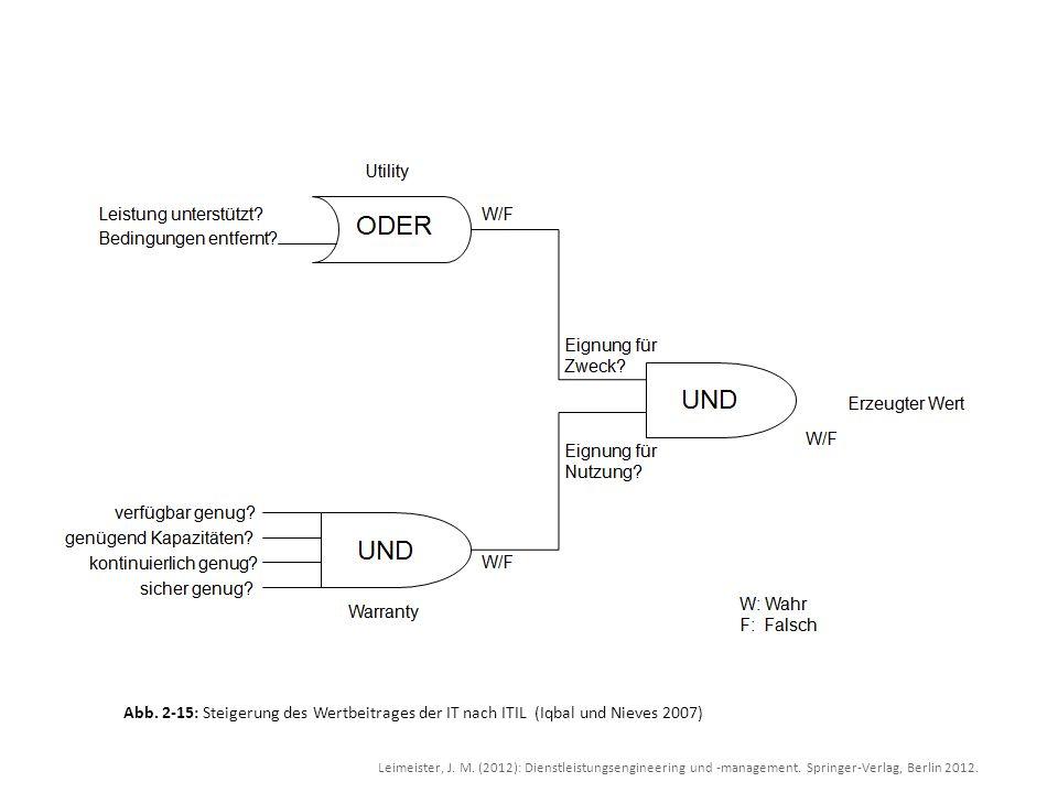 Abb. 2-15: Steigerung des Wertbeitrages der IT nach ITIL (Iqbal und Nieves 2007)