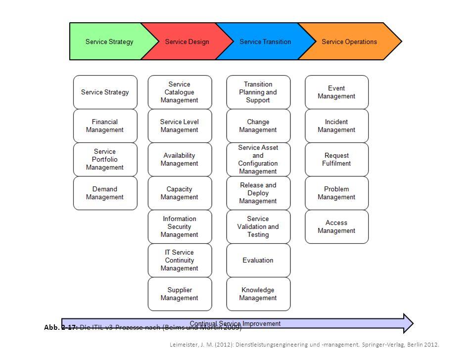 Abb. 2-17: Die ITIL v3-Prozesse nach (Beims und Martin 2009)