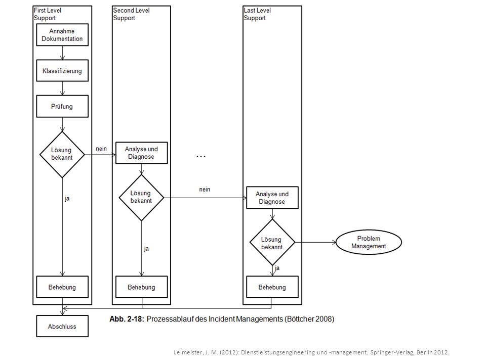 Leimeister, J. M. (2012): Dienstleistungsengineering und -management