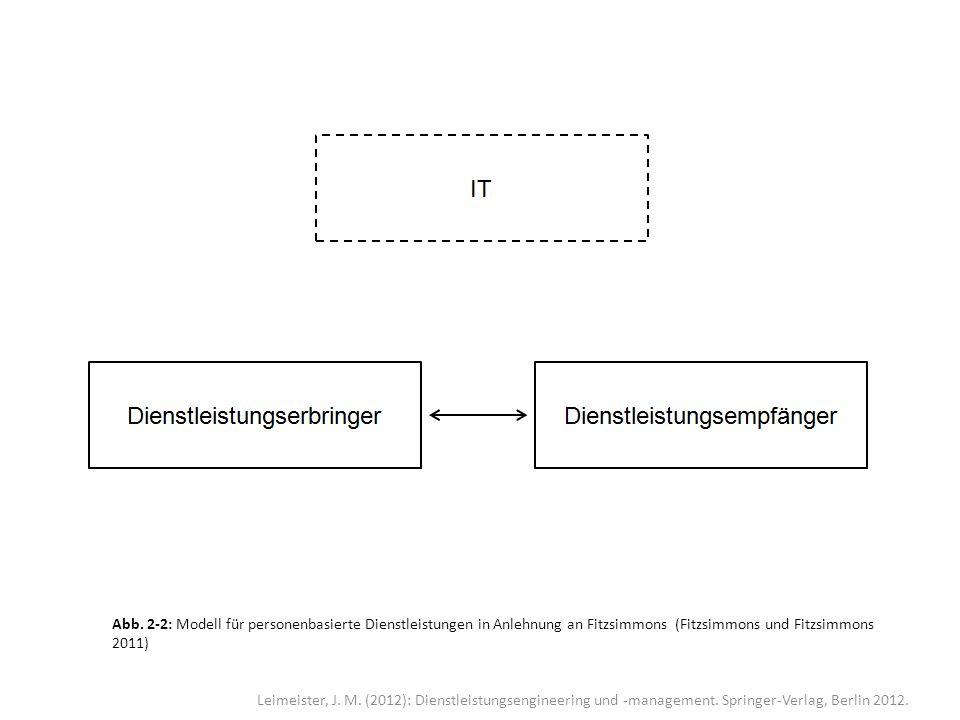Abb. 2-2: Modell für personenbasierte Dienstleistungen in Anlehnung an Fitzsimmons (Fitzsimmons und Fitzsimmons 2011)