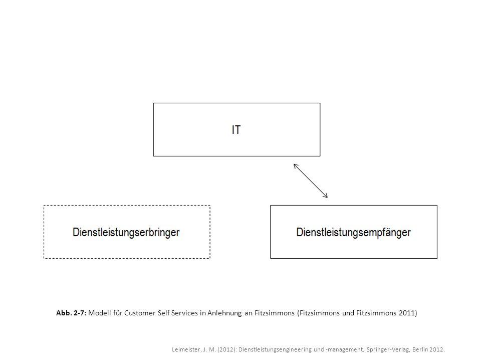 Abb. 2-7: Modell für Customer Self Services in Anlehnung an Fitzsimmons (Fitzsimmons und Fitzsimmons 2011)