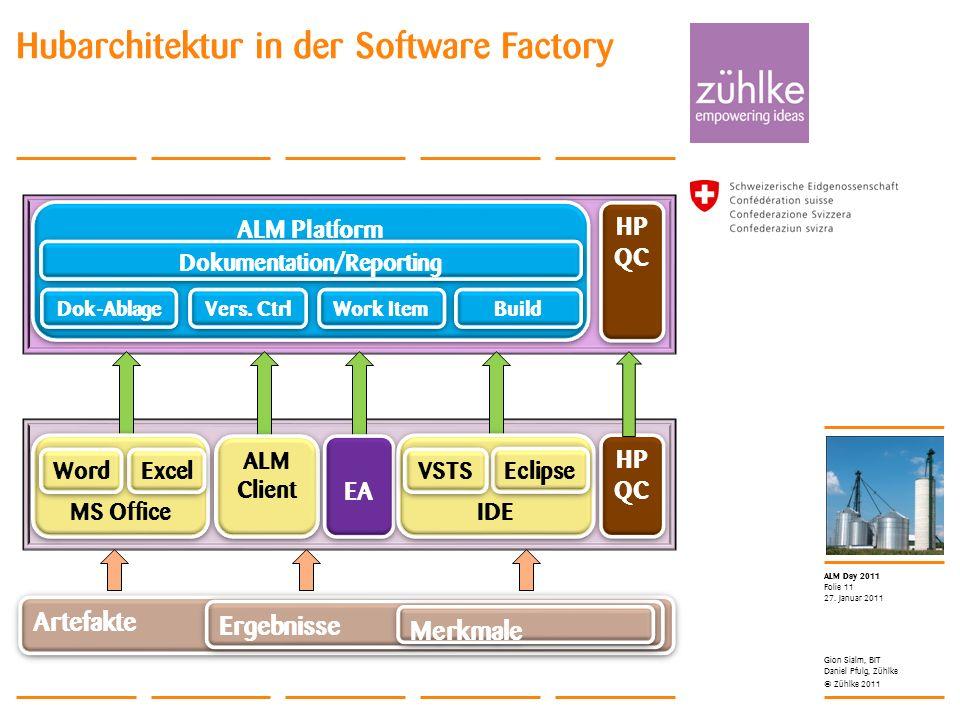 Hubarchitektur in der Software Factory