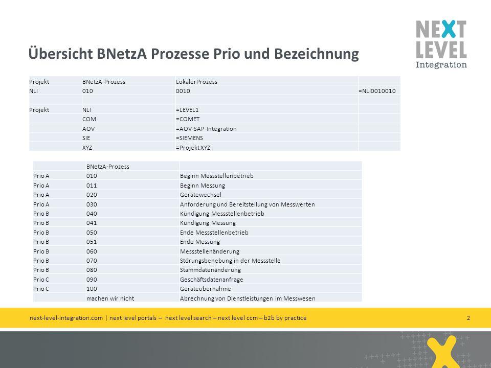 Übersicht BNetzA Prozesse Prio und Bezeichnung