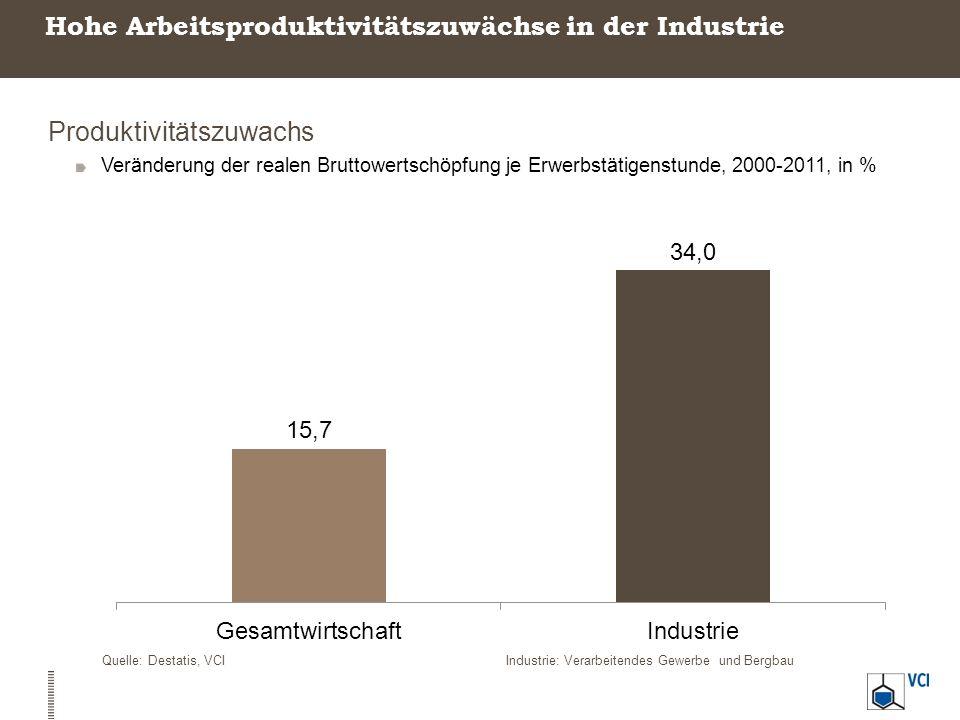 Hohe Arbeitsproduktivitätszuwächse in der Industrie