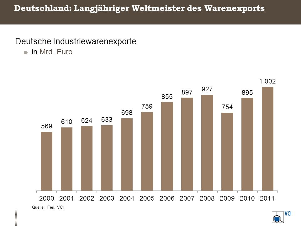 Deutschland: Langjähriger Weltmeister des Warenexports