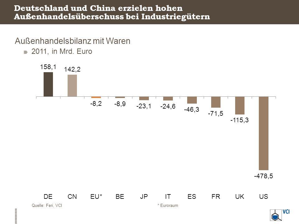 Außenhandelsbilanz mit Waren