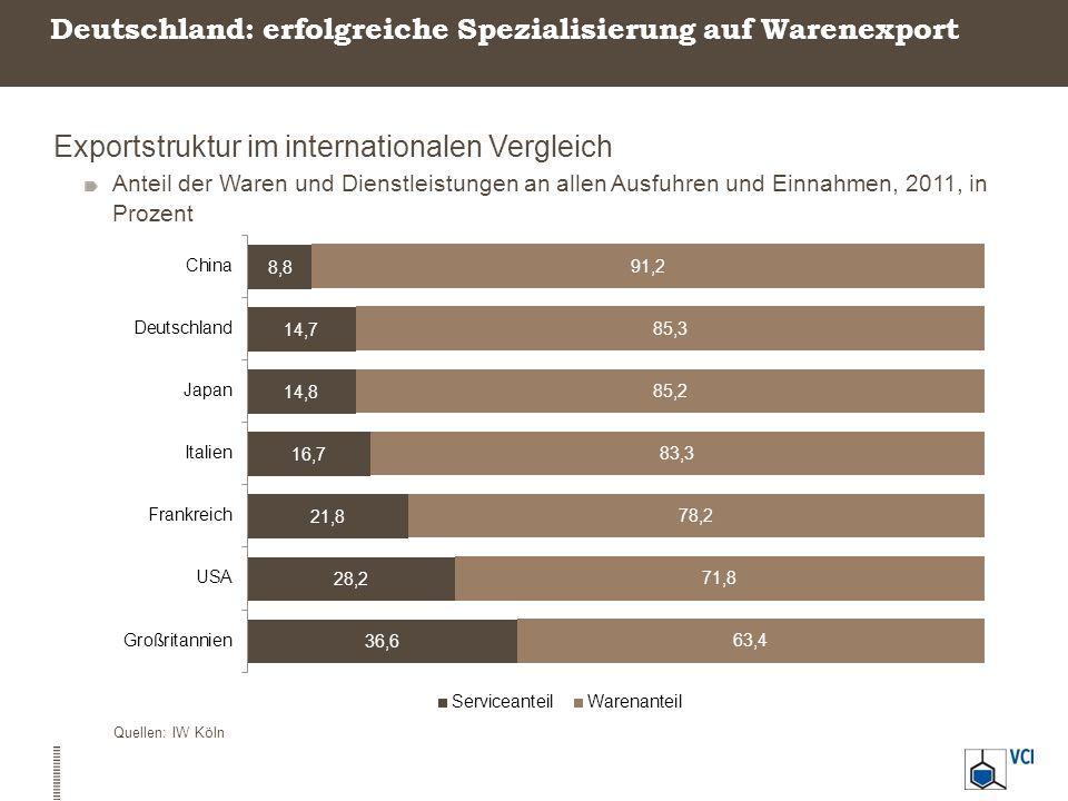 Deutschland: erfolgreiche Spezialisierung auf Warenexport
