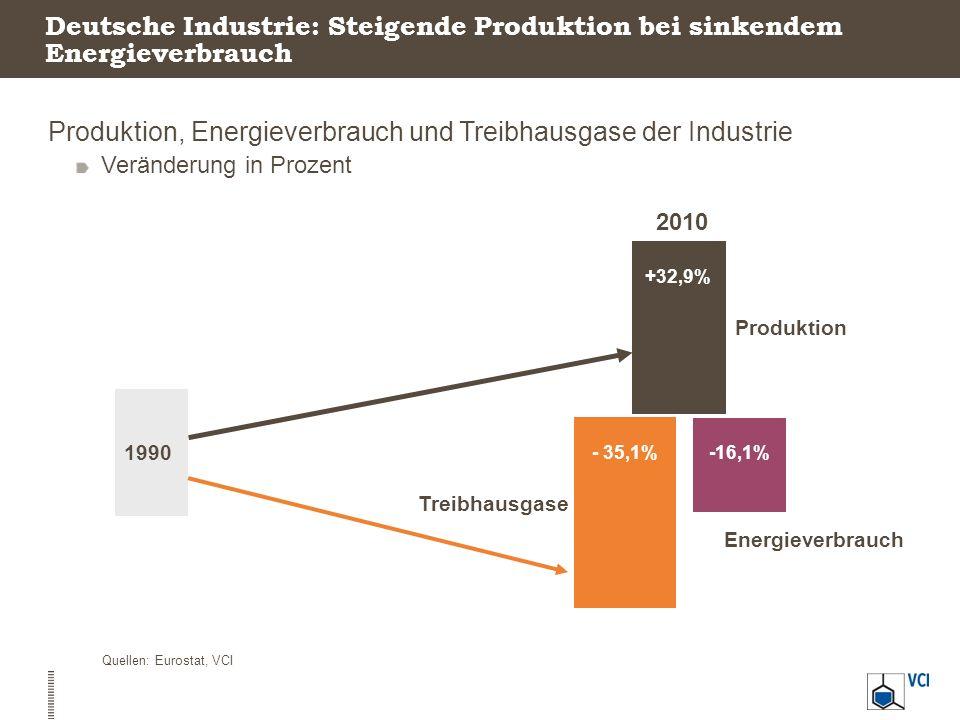 Produktion, Energieverbrauch und Treibhausgase der Industrie