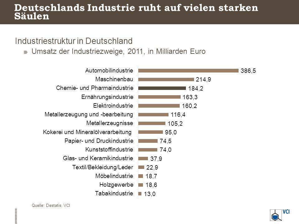 Deutschlands Industrie ruht auf vielen starken Säulen