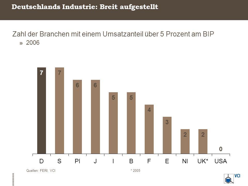 Deutschlands Industrie: Breit aufgestellt