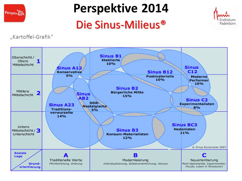 "Perspektive 2014 Die Sinus-Milieus® ""Kartoffel-Grafik"