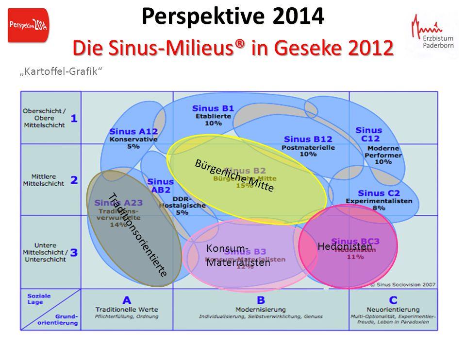 Die Sinus-Milieus® in Geseke 2012