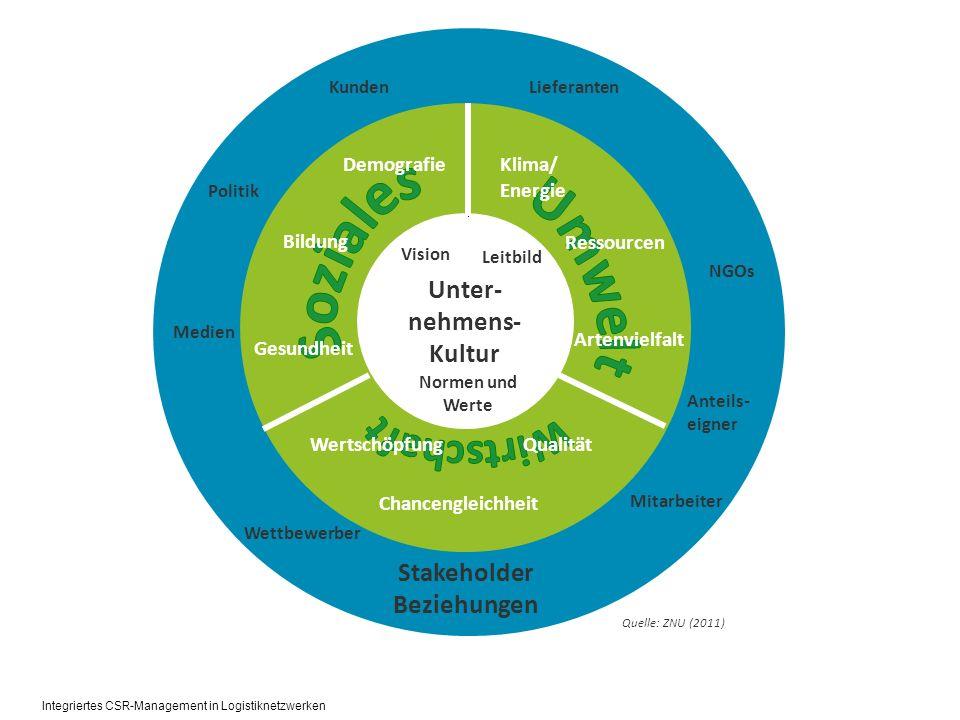 Unter- nehmens- Kultur Stakeholder Beziehungen