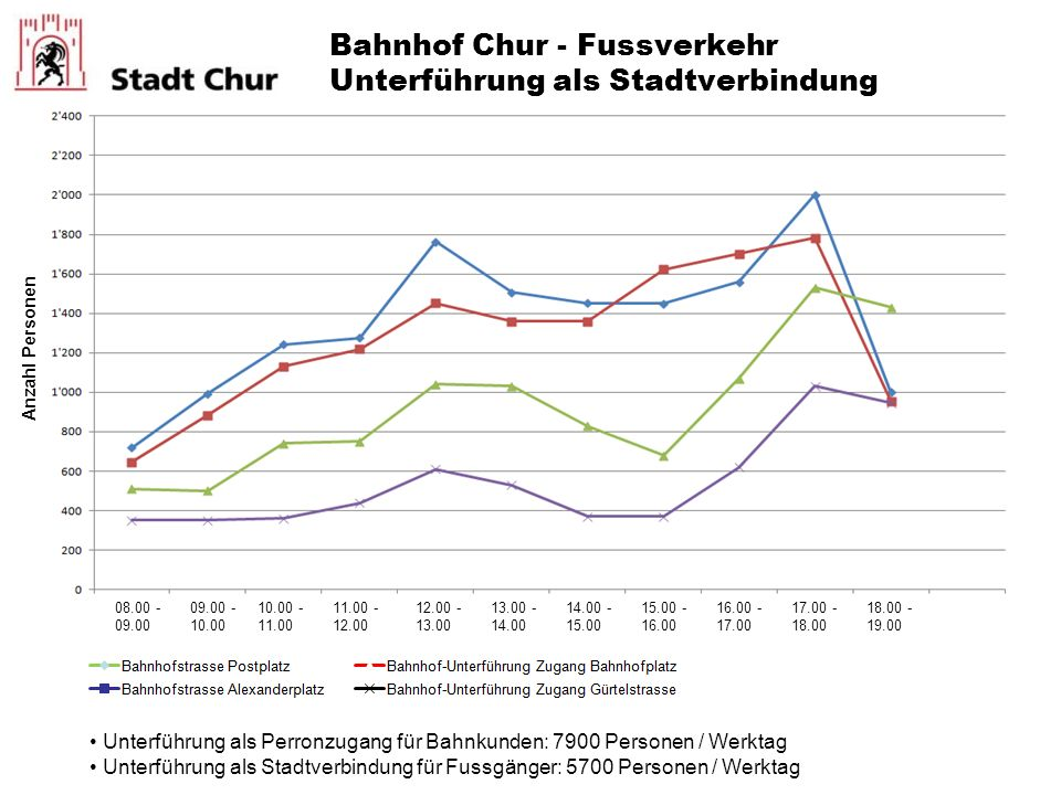 Bahnhof Chur - Fussverkehr Unterführung als Stadtverbindung