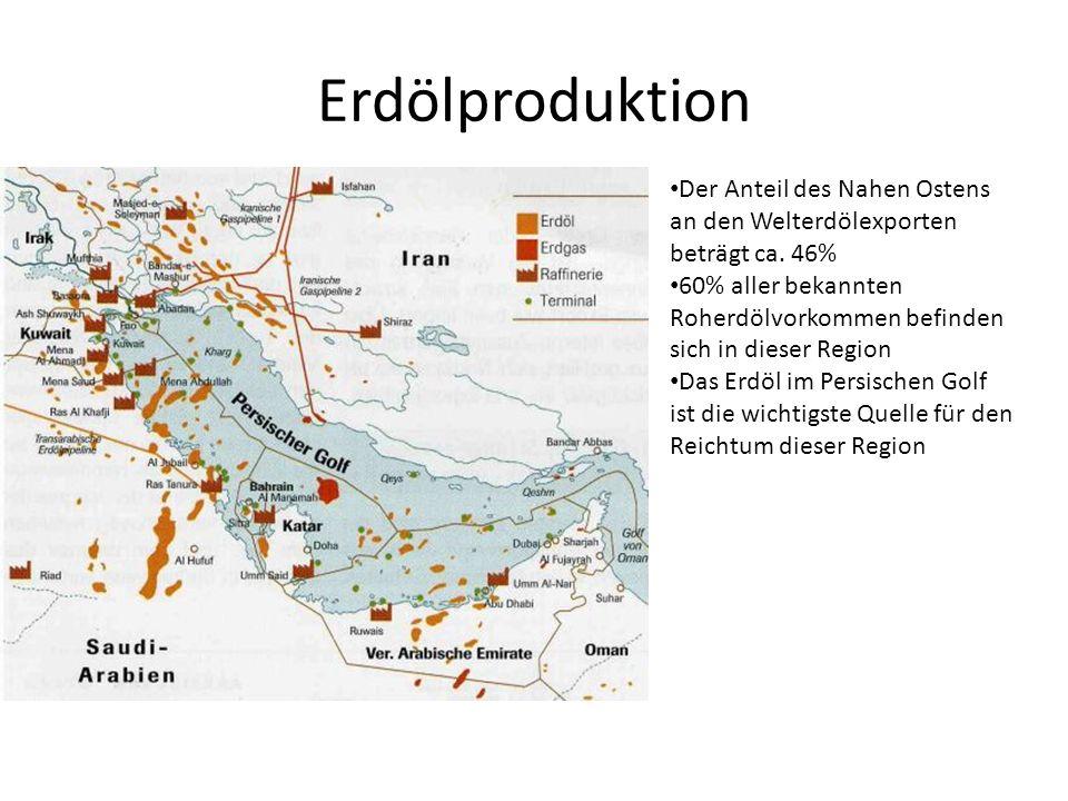 Erdölproduktion Der Anteil des Nahen Ostens an den Welterdölexporten beträgt ca. 46%