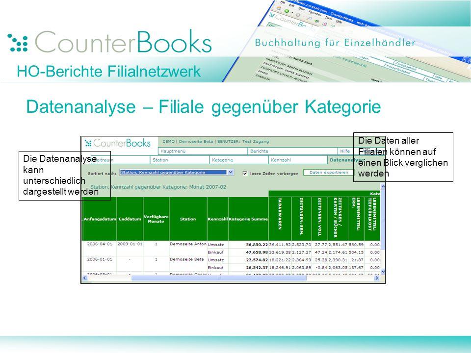 HO-Berichte Filialnetzwerk