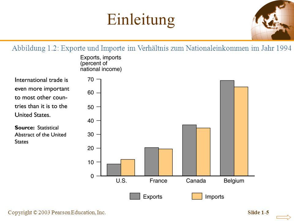 Einleitung Abbildung 1.2: Exporte und Importe im Verhältnis zum Nationaleinkommen im Jahr 1994.