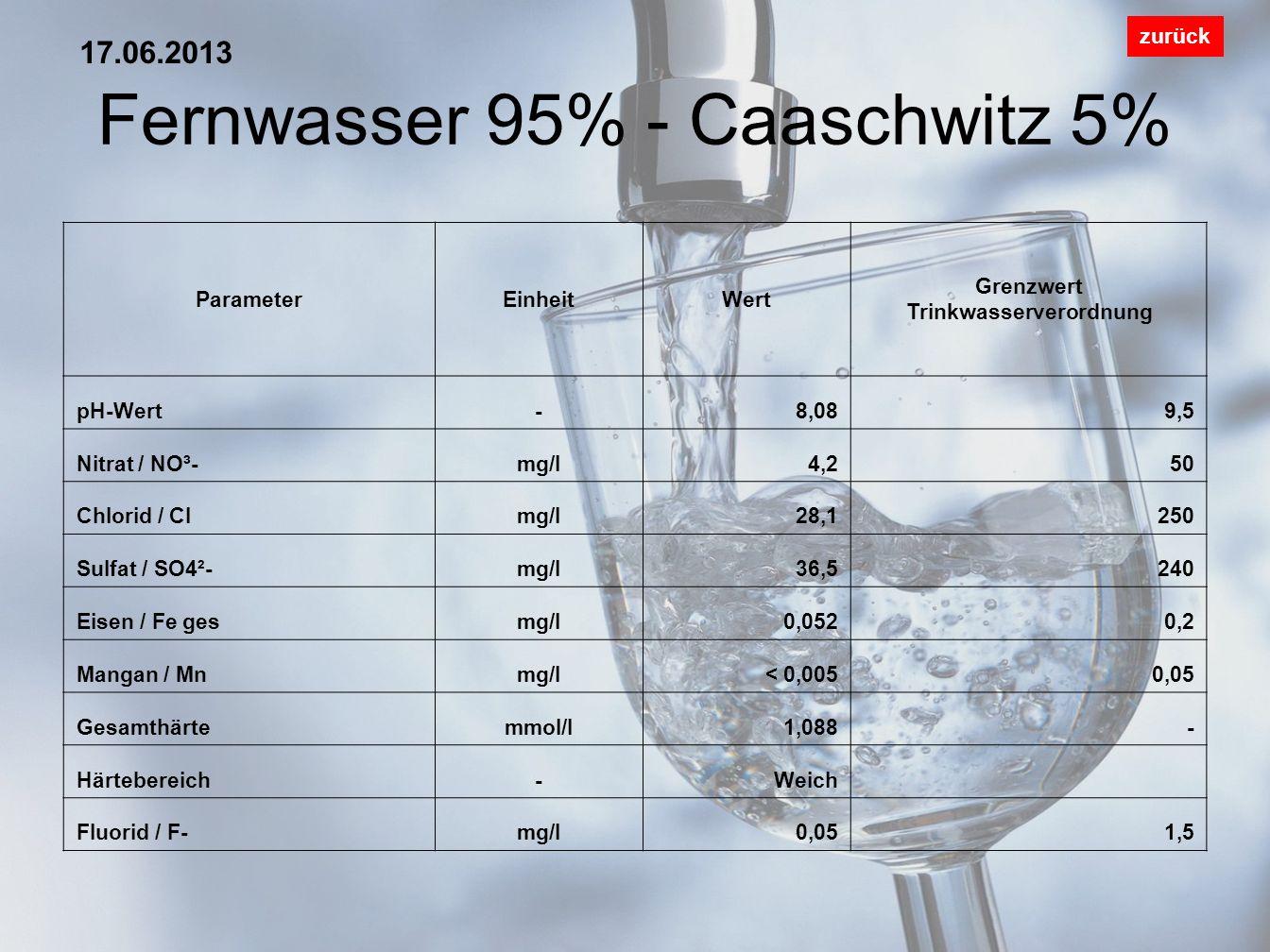 Fernwasser 95% - Caaschwitz 5%