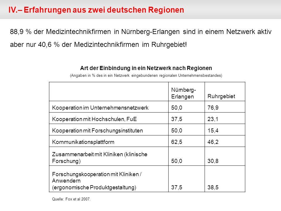 Art der Einbindung in ein Netzwerk nach Regionen