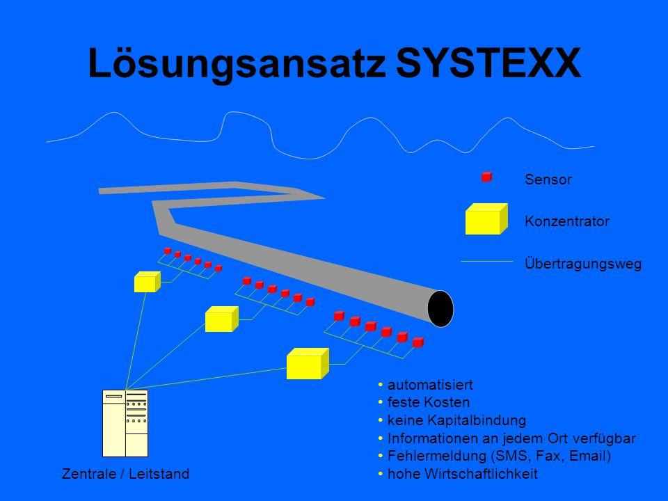 Lösungsansatz SYSTEXX