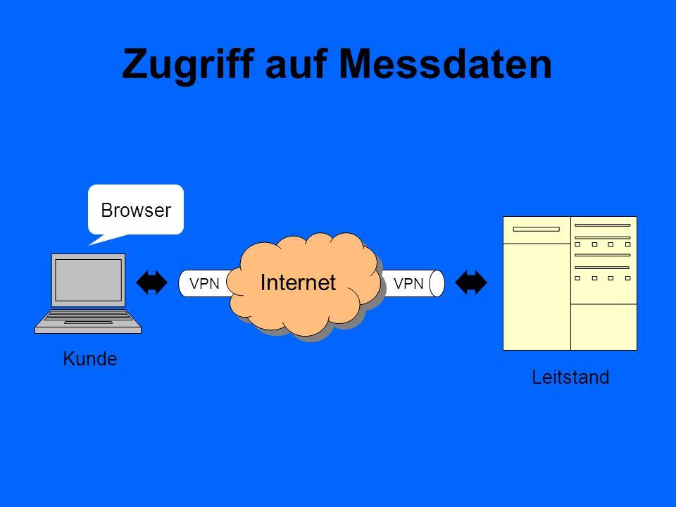 Zugriff auf Messdaten VPN VPN. Browser. Leitstand. Internet.