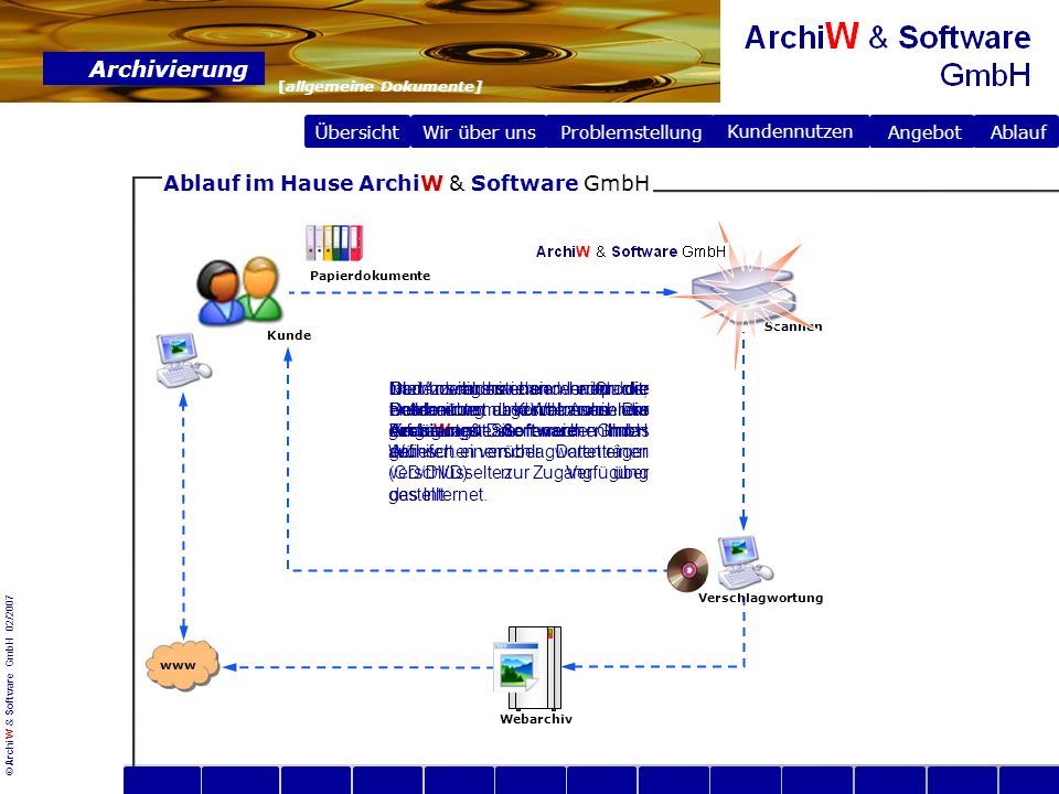 Ablauf im Hause ArchiW & Software GmbH