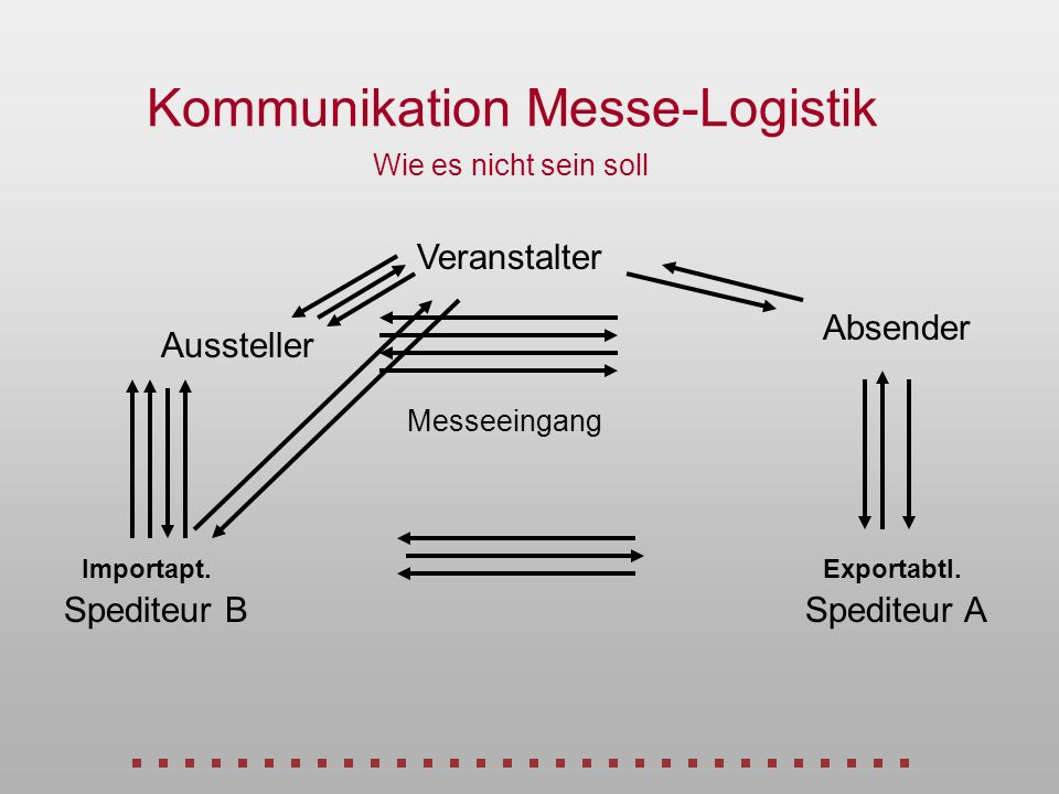Kommunikation Messe-Logistik