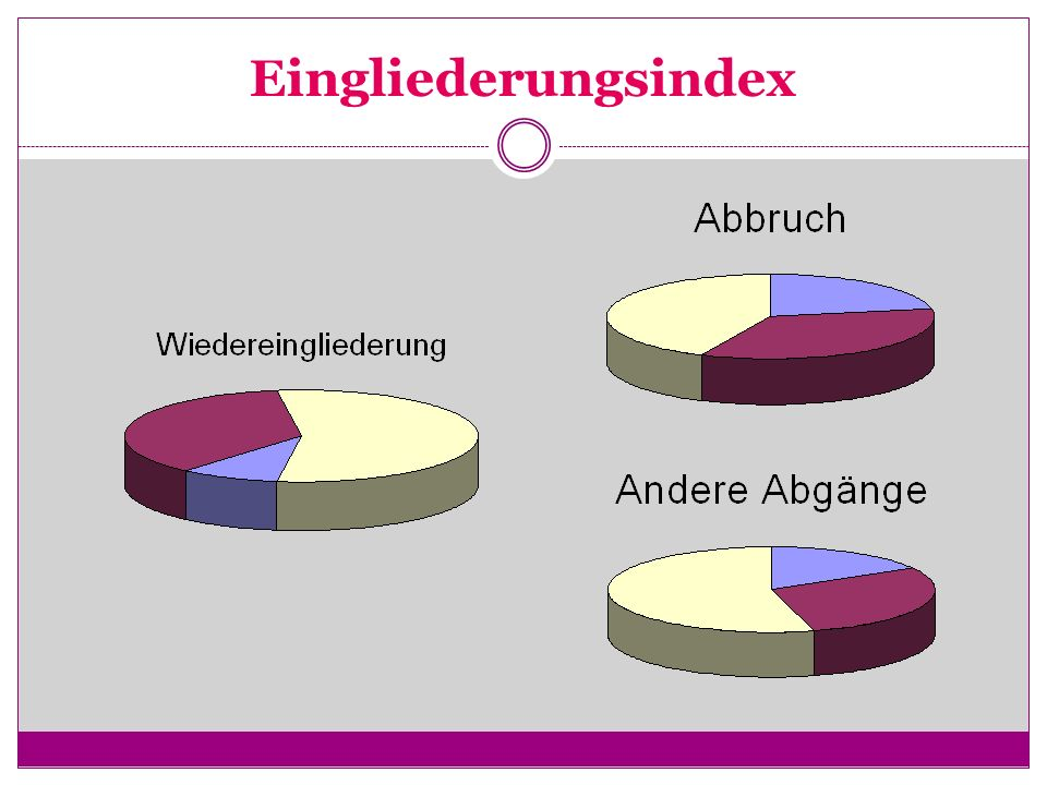 Eingliederungsindex