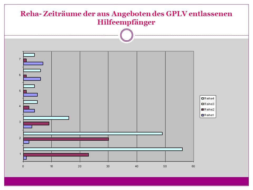 Reha- Zeiträume der aus Angeboten des GPLV entlassenen Hilfeempfänger
