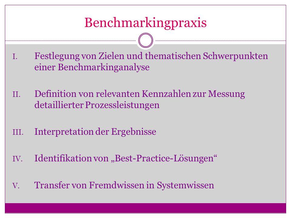 Benchmarkingpraxis Festlegung von Zielen und thematischen Schwerpunkten einer Benchmarkinganalyse.